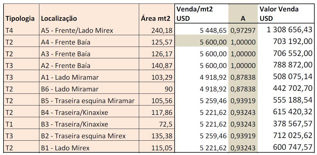 Preços Apartamentos Torre Kanhangulo
